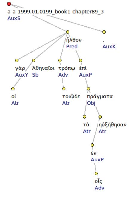 Figure 2: Thucydides 1.89.1. Syntactic tree