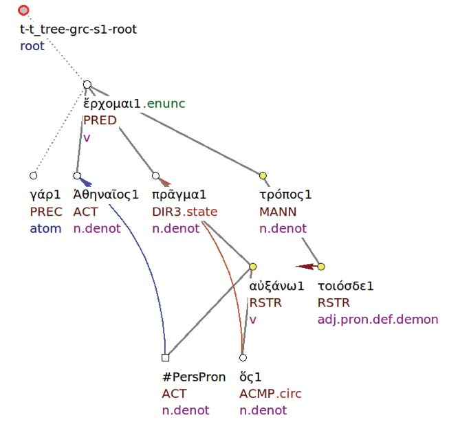 Figure 4: 1.89.1: tectogrammatical tree (re-ordered)