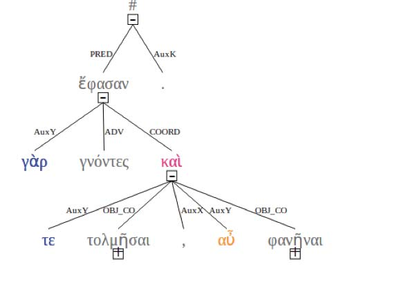 Figure 5: A tentative syntactic interpretation of the transmitted text