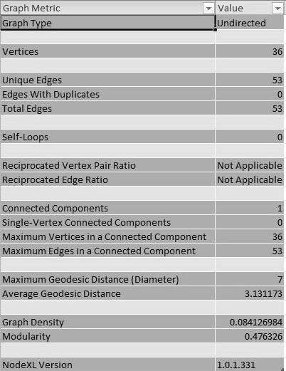 Figure 3. Overall metrics for Xenophon's Symposium