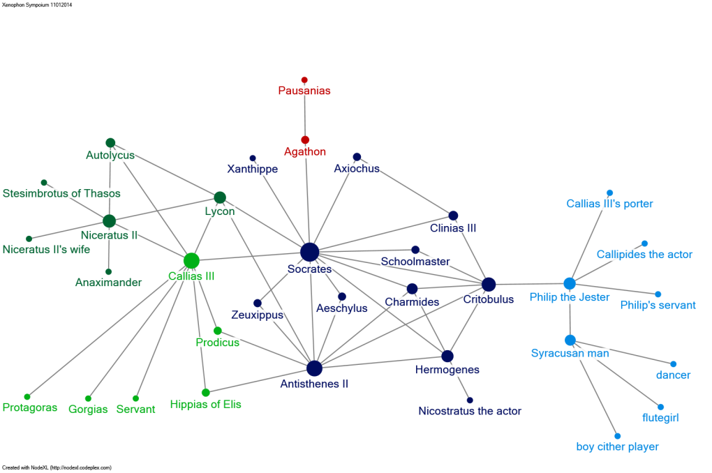Figure 4. The social network of Xenophon's Symposium