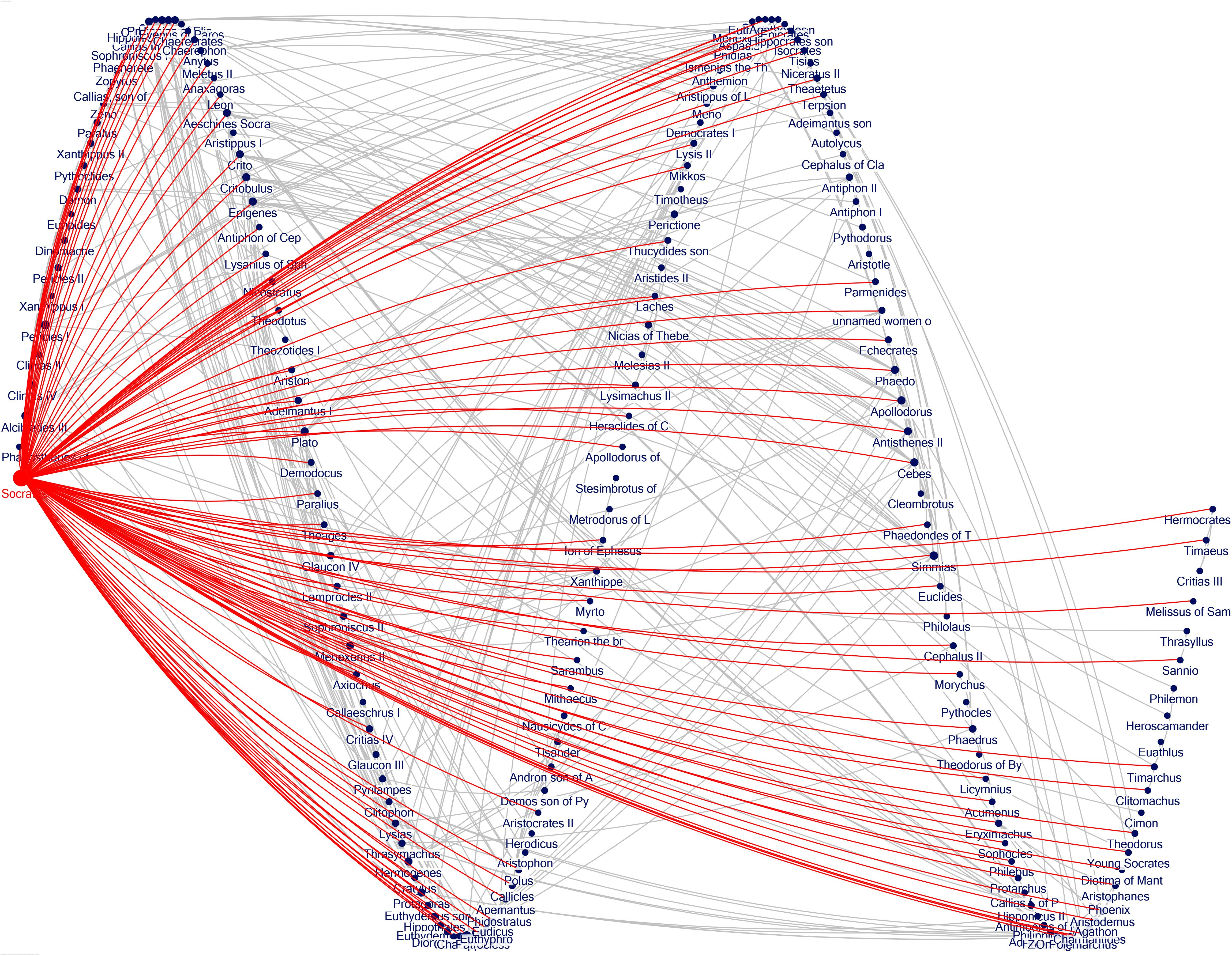 Figure 7. The social network of Socrates, displayed as a sine wave